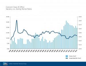 Concord Rent Graph