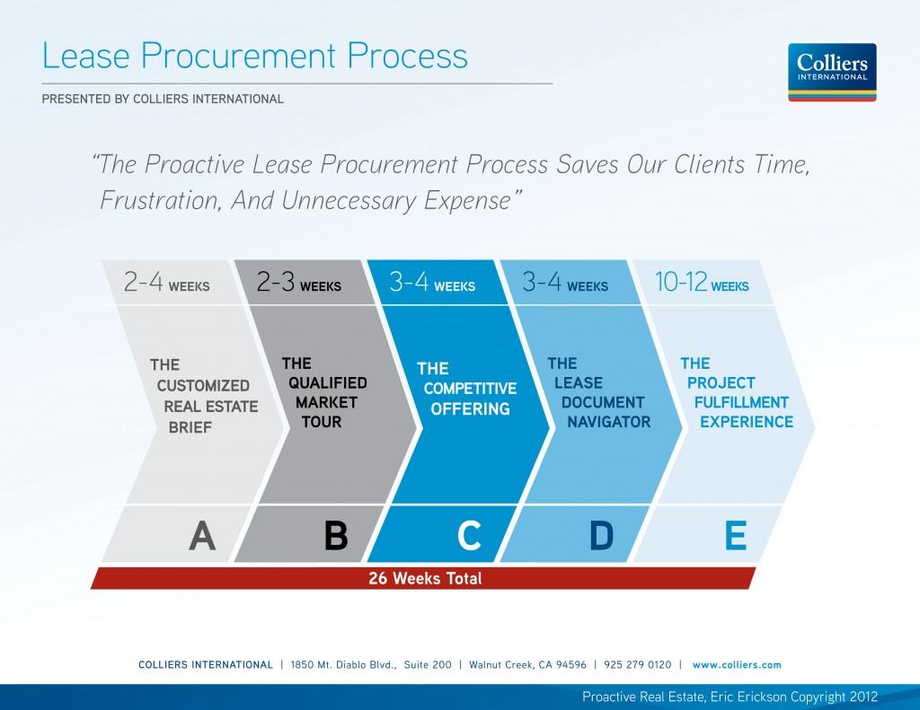 Lease_Procurement_Process_120612-3-large