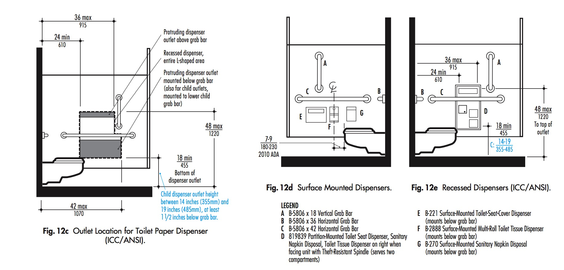 Restroom Accessibility Self Assessment Walnut Creek
