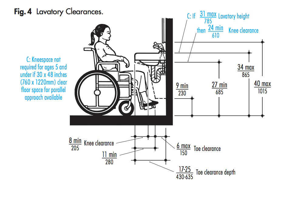 Restroom Accessibility | Self Assessment | Walnut Creek ...